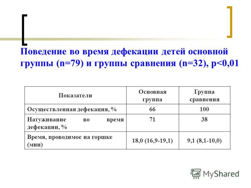 Поведение во время дефекации детей основной группы (n=79) и группы сравнения (n=32), р