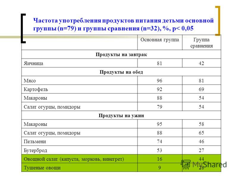 Частота употребления продуктов питания детьми основной группы (n=79) и группы сравнения (n=32), %, р< 0,05 Основная группаГруппа сравнения Продукты на завтрак Яичница8142 Продукты на обед Мясо9681 Картофель9269 Макароны8854 Салат огурцы, помидоры7954