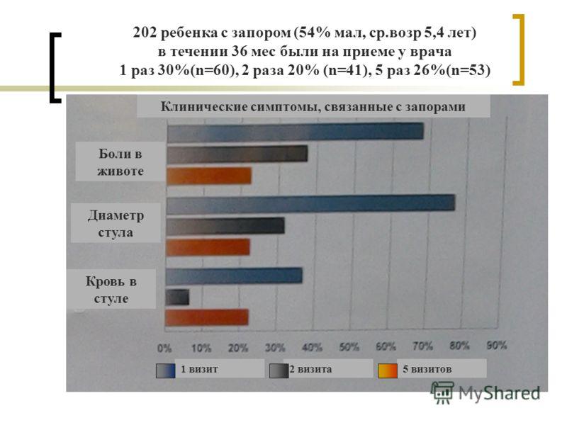 202 ребенка с запором (54% мал, ср.возр 5,4 лет) в течении 36 мес были на приеме у врача 1 раз 30%(n=60), 2 раза 20% (n=41), 5 раз 26%(n=53) Клинические симптомы, связанные с запорами Боли в животе Диаметр стула Кровь в стуле 1 визит2 визита5 визитов