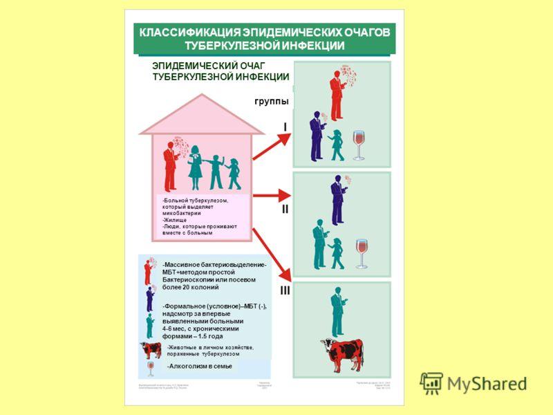 -Больной туберкулезом, который выделяет микобактерии -Жилище -Люди, которые проживают вместе с больным группы ЭПИДЕМИЧЕСКИЙ ОЧАГ ТУБЕРКУЛЕЗНОЙ ИНФЕКЦИИ КЛАССИФИКАЦИЯ ЭПИДЕМИЧЕСКИХ ОЧАГОВ ТУБЕРКУЛЕЗНОЙ ИНФЕКЦИИ -Массивное бактериовыделение- МБТ+методо