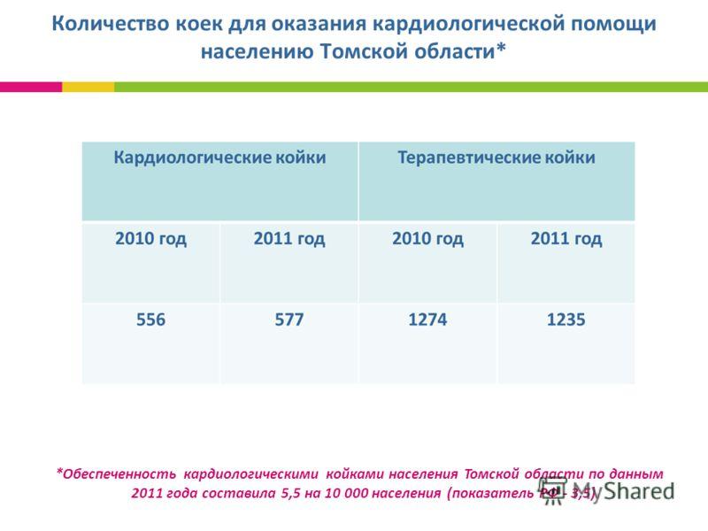 Количество коек для оказания кардиологической помощи населению Томской области* *Обеспеченность кардиологическими койками населения Томской области по данным 2011 года составила 5,5 на 10 000 населения (показатель РФ - 3,5)