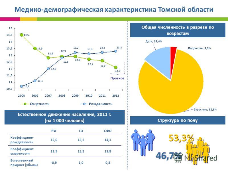 Общая численность в разрезе по возрастам Медико-демографическая характеристика Томской области Структура по полу 46,7%46,7% 53,3% РФТОСФО Коэффициент рождаемости 12,613,214,1 Коэффициент смертности 13,512,213,8 Естественный прирост (убыль) -0,91,00,3