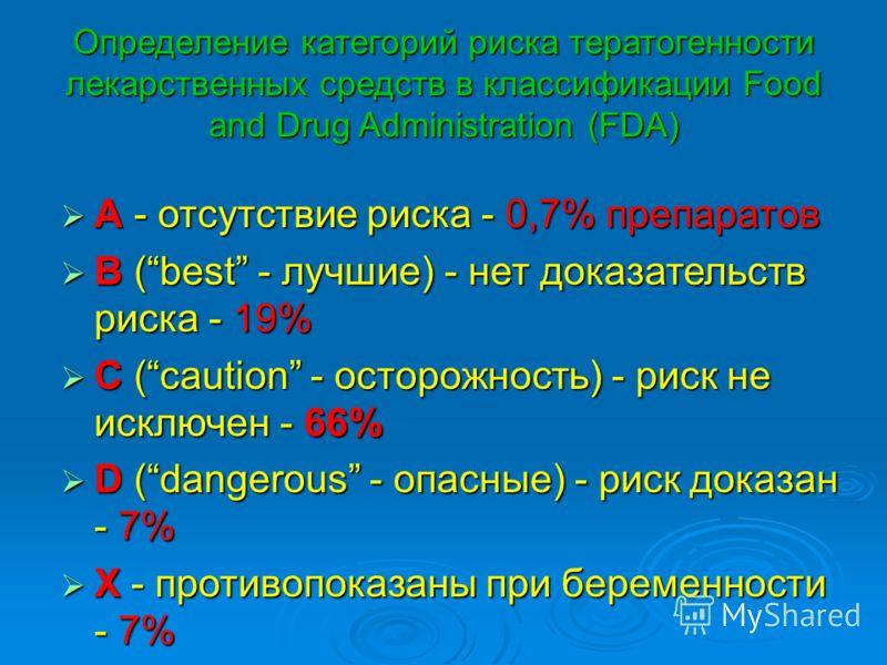 Определение категорий риска тератогенности лекарственных средств в классификации Food and Drug Administration (FDA) A - отсутствие риска - 0,7% препаратов A - отсутствие риска - 0,7% препаратов В (best - лучшие) - нет доказательств риска - 19% В (bes