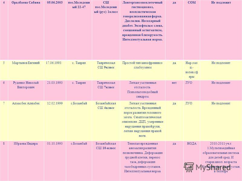 4Оралбаева Сабина05.06.2003 пос.Молодежн ый 22-47 СШ пос.Молодежн ый (рус) 1класс Лангергансовоклеточный гистиоционоз, неопластическая генерализованная форма. Дислалия. Несахарный диабет. Экзофтальм слева, смешанный астигматизм, врожденная близорукос