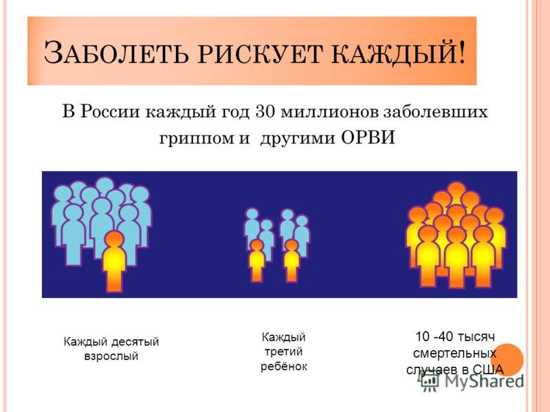 З АБОЛЕТЬ РИСКУЕТ КАЖДЫЙ ! В России каждый год 30 миллионов заболевших гриппом и другими ОРВИ Каждый десятый взрослый Каждый третий ребёнок 10 -40 тысяч смертельных случаев в США