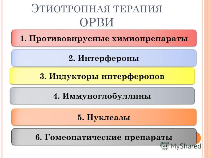 Э ТИОТРОПНАЯ ТЕРАПИЯ ОРВИ 1. Противовирусные химиопрепараты 2. Интерфероны 4. Иммуноглобуллины 5. Нуклеазы 6. Гомеопатические препараты 3. Индукторы интерферонов