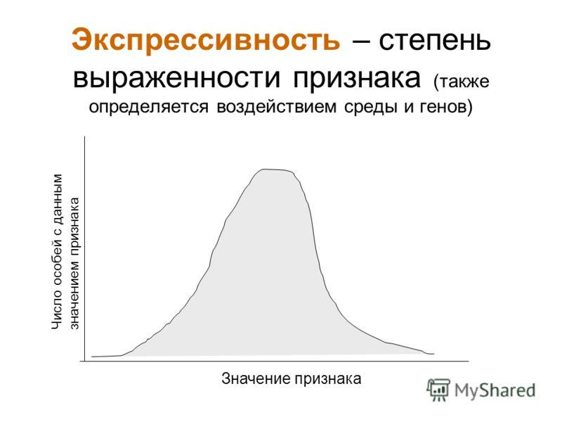 Экспрессивность – степень выраженности признака (также определяется воздействием среды и генов) Число особей с даннымзначением признака Значение признака