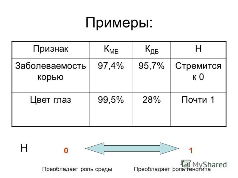 Примеры: ПризнакК МБ К ДБ Н Заболеваемость корью 97,4%95,7%Стремится к 0 Цвет глаз99,5%28%Почти 1 Н 01 Преобладает роль среды Преобладает роль генотипа