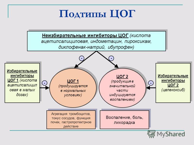 Подтипы ЦОГ Неизбирательные ингибиторы ЦОГ (кислота ацетилсалициловая, индометацин, пироксикам, диклофенак-натрий, ибупрофен) Избирательные ингибиторы ЦОГ 1 (кислота ацетилсалицил овая в малых дозах) ЦОГ 1 (продуцируется в нормальных условиях) Избира