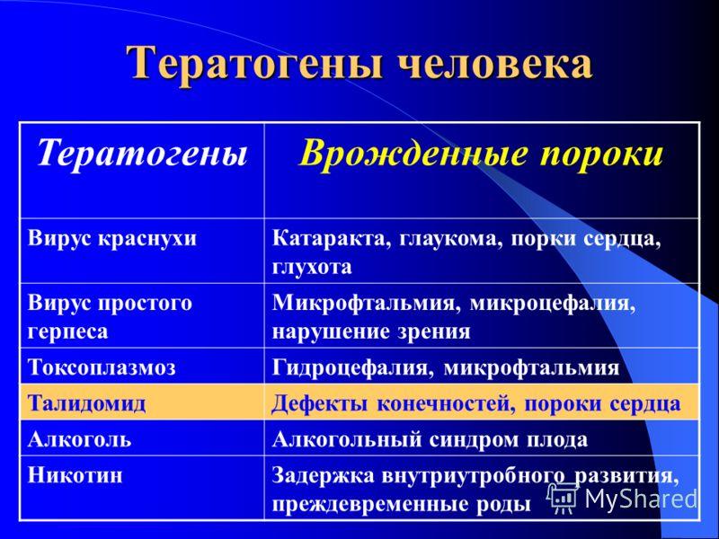 Тератогены (греч. teratos – урод) – факторы внешней среды, которые являются причиной врожденных пороков развития Тератогенез – процес возникннкновения врожденных пороков развития Тератогены (греч. teratos – урод) – факторы внешней среды, которые явля