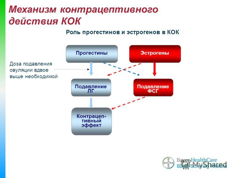 ЭстрогеныПрогестины Подавление ЛГ Подавление ФСГ Контрацеп- тивный эффект Роль прогестинов и эстрогенов в КОК Доза подавления овуляции вдвое выше необходимой Механизм контрацептивного действия КОК