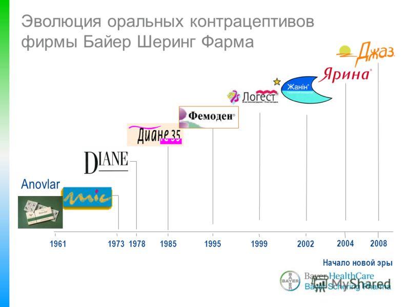1961197319781985 2004 Эволюция оральных контрацептивов фирмы Байер Шеринг Фарма Anovlar 199519992002 Начало новой эры 2008