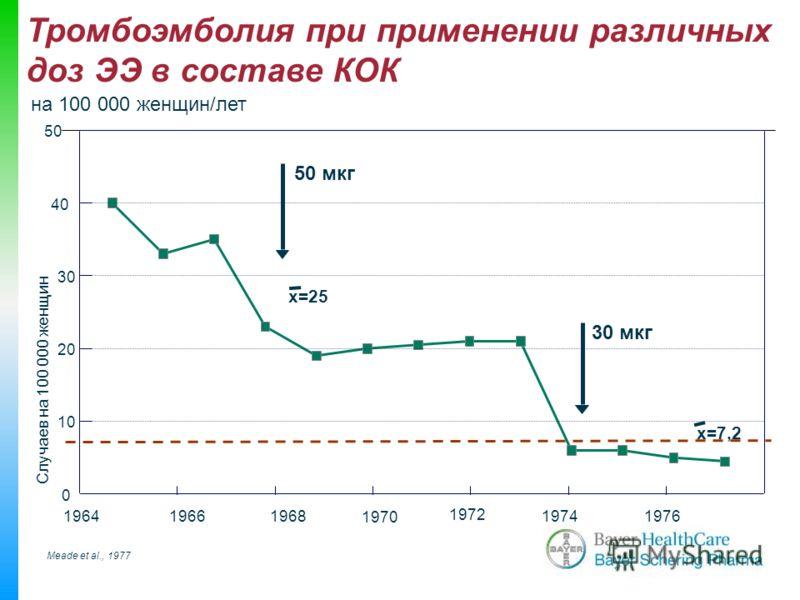 Meade et al., 1977 Случаев на 100 000 женщин 196419661968 1970 1972 19741976 0 10 20 30 40 50 x=25 x=7,2 50 мкг 30 мкг Тромбоэмболия при применении различных доз ЭЭ в составе КОК на 100 000 женщин/лет