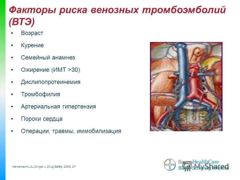 Возраст Курение Семейный анамнез Ожирение (ИМТ >30) Дислипопротеинемия Тромбофилия Артериальная гипертензия Пороки сердца Операции, травмы, иммобилизация Факторы риска венозных тромбоэмболий (ВТЭ) Heinemann LAJ,Dinger J, Drug Safety 2004; 27