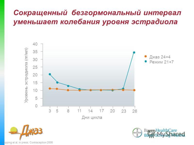 Сокращенный безгормональный интервал уменьшает колебания уровня эстрадиола Klipping et al, in press, Contraception 2008 40 35 30 25 20 15 10 5 0 Дни цикла 3 5 8 11 14 17 20 23 26 Уровень эстрадиола (пг/мл) Джаз 24+4 Режим 21+7