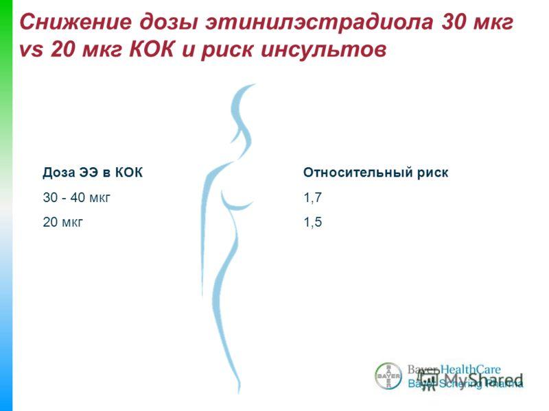 Снижение дозы этинилэстрадиола 30 мкг vs 20 мкг КОК и риск инсультов Относительный риск 1,7 1,5 Доза ЭЭ в КОК 30 - 40 мкг 20 мкг