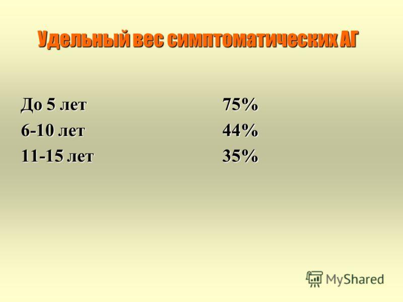 Удельный вес симптоматических АГ До 5 лет75% 6-10 лет44% 11-15 лет35%