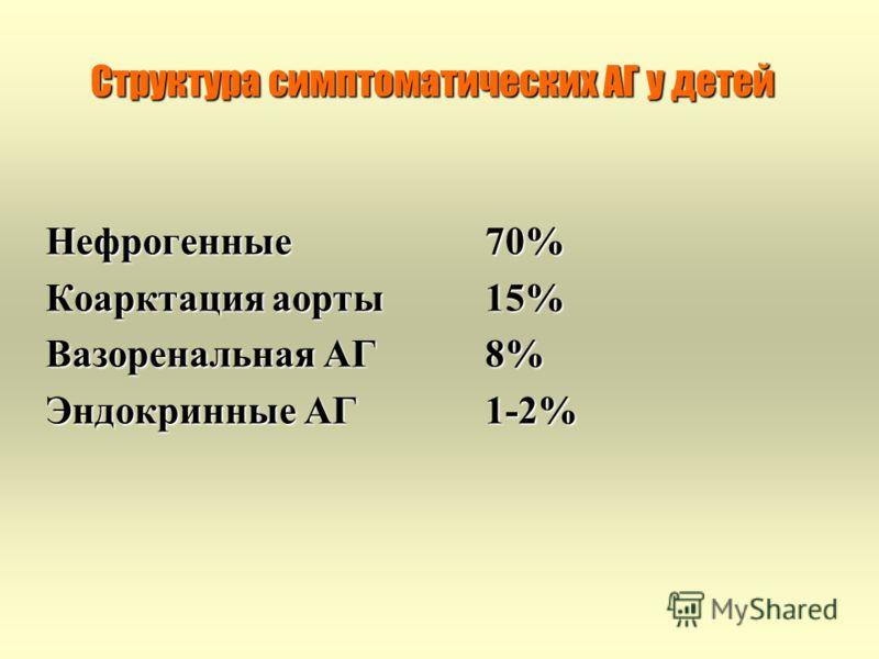 Структура симптоматических АГ у детей Нефрогенные 70% Коарктация аорты15% Вазоренальная АГ8% Эндокринные АГ1-2%