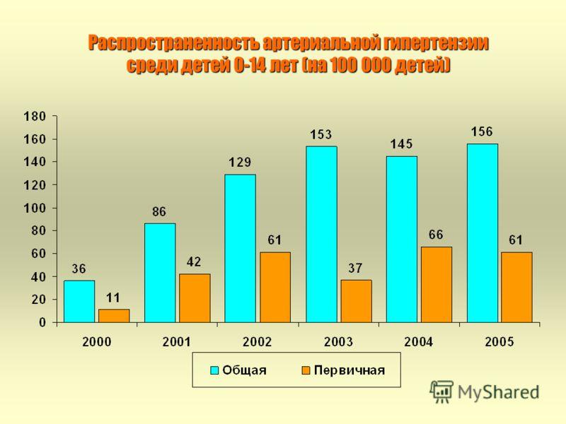 Распространенность артериальной гипертензии среди детей 0-14 лет (на 100 000 детей)