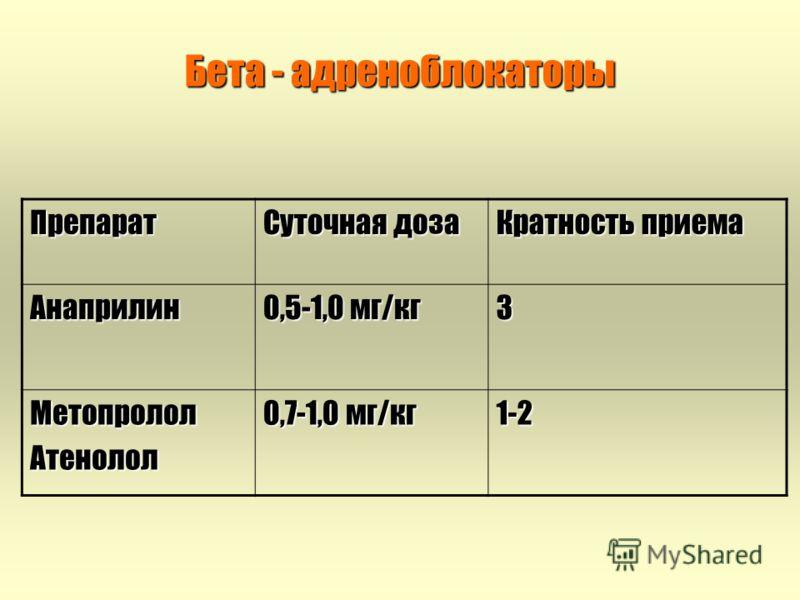 Бета - адреноблокаторы Препарат Суточная доза Кратность приема Анаприлин 0,5-1,0 мг/кг 3 МетопрололАтенолол 0,7-1,0 мг/кг 1-2