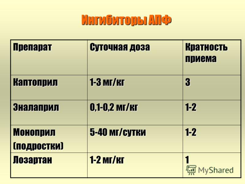 Ингибиторы АПФ Препарат Суточная доза Кратность приема Каптоприл 1-3 мг/кг 3 Эналаприл 0,1-0,2 мг/кг 1-2 Моноприл(подростки) 5-40 мг/сутки 1-2 Лозартан 1-2 мг/кг 1