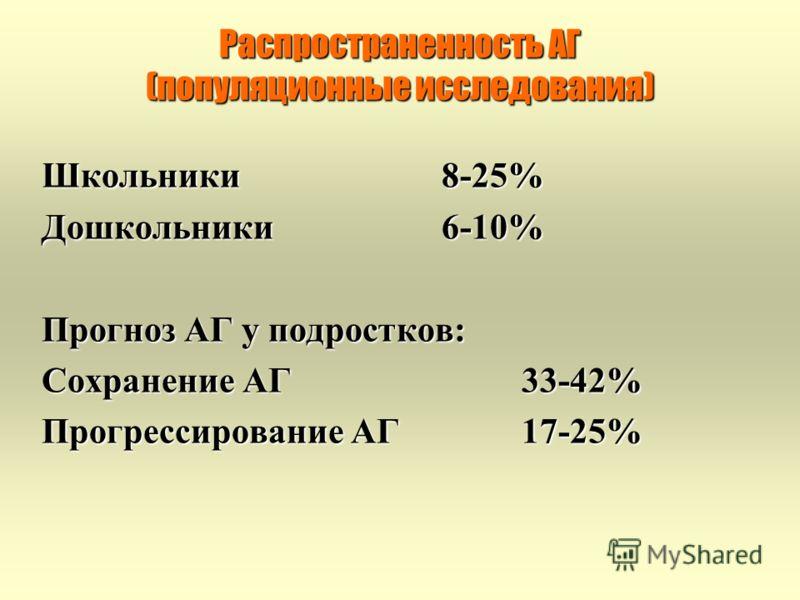Распространенность АГ (популяционные исследования) Школьники8-25% Дошкольники6-10% Прогноз АГ у подростков: Сохранение АГ33-42% Прогрессирование АГ17-25%