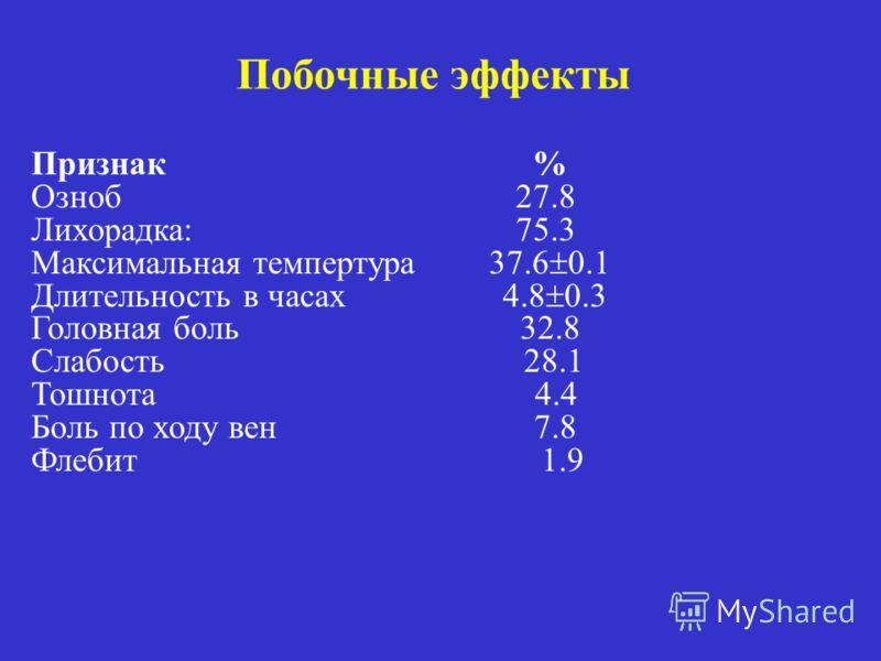 Побочные эффекты Признак % Озноб 27.8 Лихорадка: 75.3 Максимальная темпертура 37.6 0.1 Длительность в часах 4.8 0.3 Головная боль 32.8 Слабость 28.1 Тошнота 4.4 Боль по ходу вен 7.8 Флебит 1.9