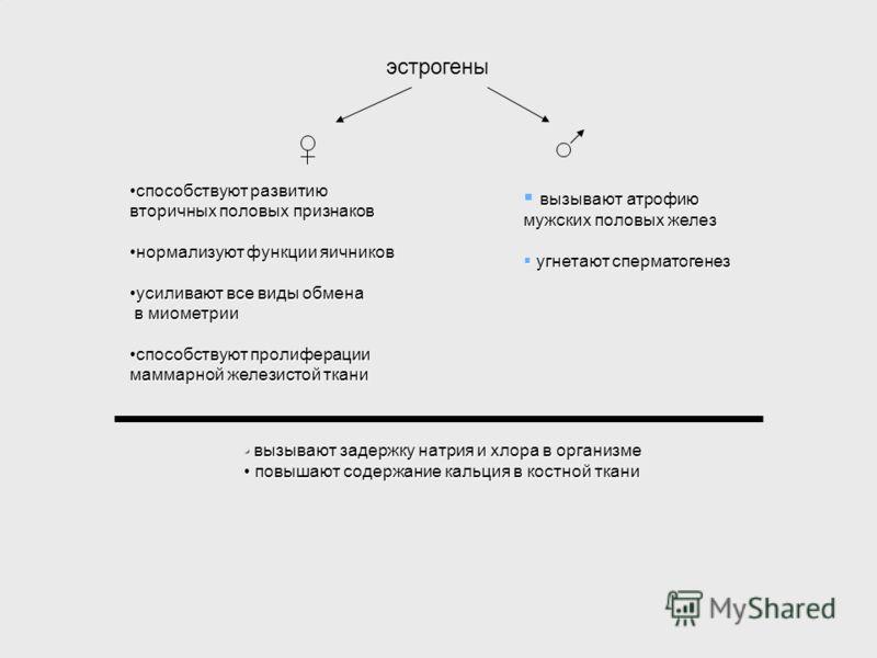 эстрогены способствуют развитиюспособствуют развитию вторичных половых признаков нормализуют функции яичниковнормализуют функции яичников усиливают все виды обменаусиливают все виды обмена в миометрии в миометрии способствуют пролиферацииспособствуют