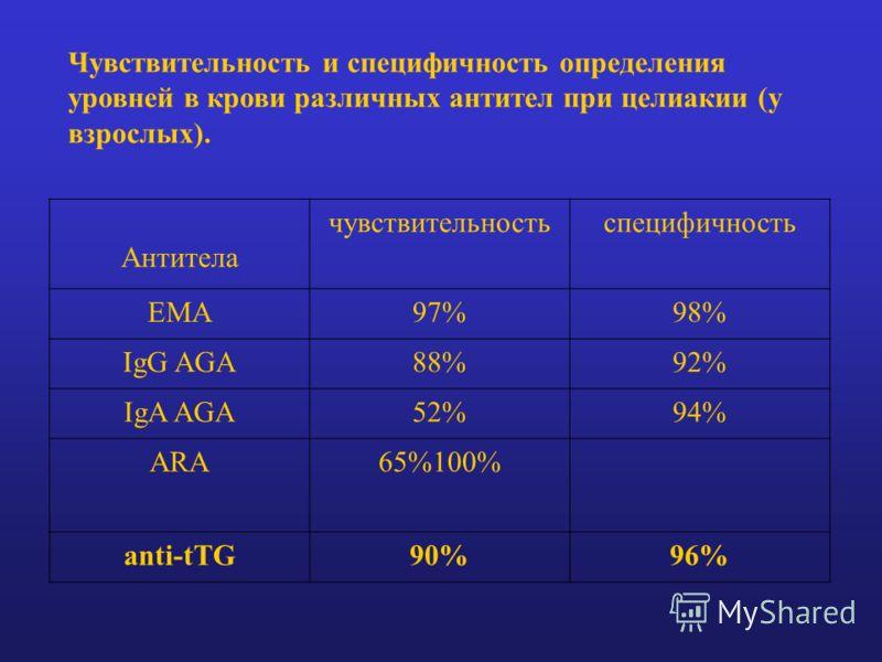 Чувствительность и специфичность определения уровней в крови различных антител при целиакии (у взрослых). Антитела чувствительностьспецифичность ЕMA97%98% IgG AGA88%92% IgA AGA52%94% ARA65%100% anti-tTG90%96%