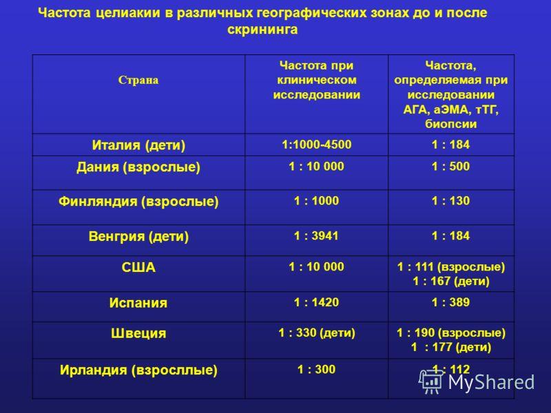 Частота целиакии в различных географических зонах до и после скрининга Страна Частота при клиническом исследовании Частота, определяемая при исследовании АГА, аЭМА, тТГ, биопсии Италия (дети) 1:1000-45001 : 184 Дания (взрослые) 1 : 10 0001 : 500 Финл