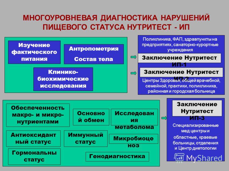 Основно й обмен Обеспеченность макро- и микро- нутриентами Антиоксидант ный статус Иммунный статус Гормональны статус МНОГОУРОВНЕВАЯ ДИАГНОСТИКА НАРУШЕНИЙ ПИЩЕВОГО СТАТУСА НУТРИТЕСТ - ИП Изучение фактического питания Антропометрия Состав тела Клинико