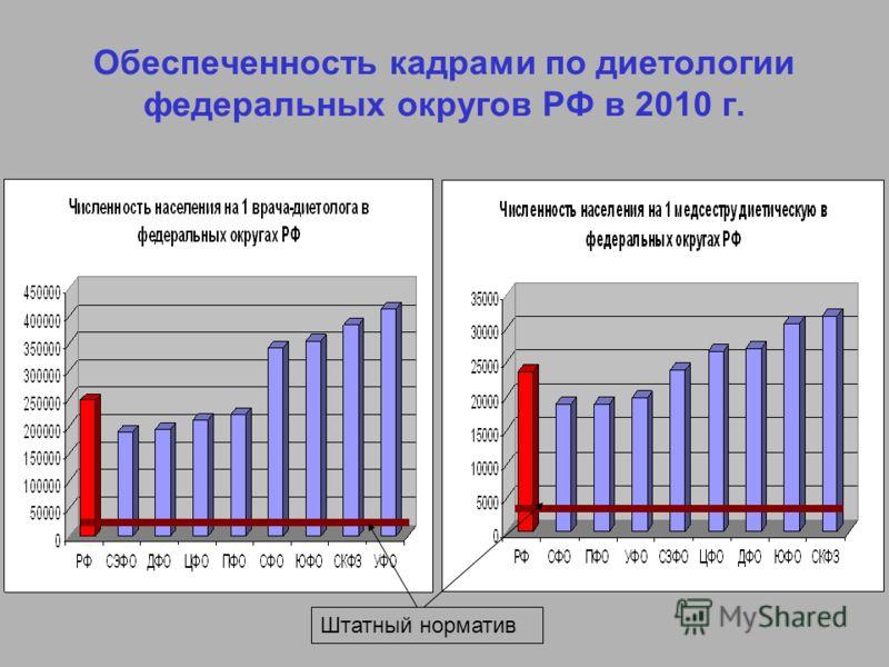 Обеспеченность кадрами по диетологии федеральных округов РФ в 2010 г. Штатный норматив