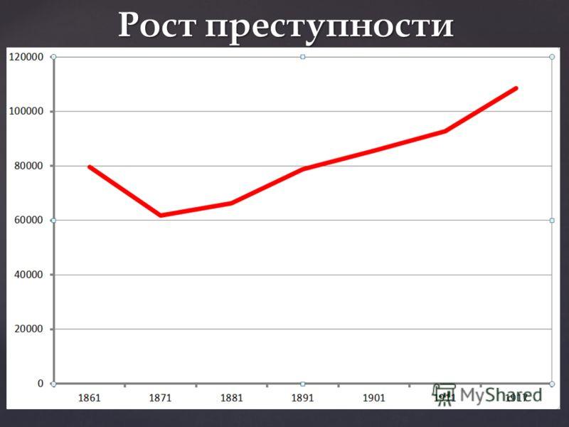 Рост преступности