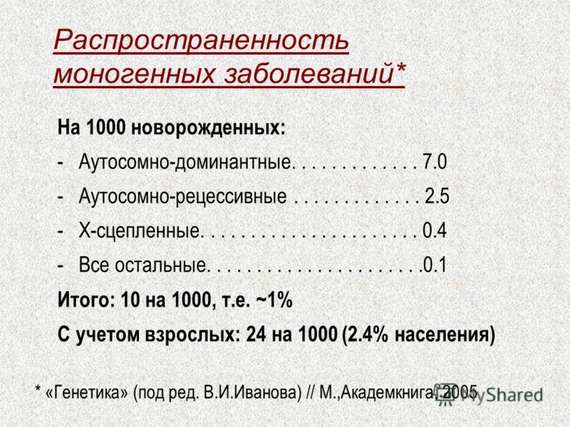Распространенность моногенных заболеваний* На 1000 новорожденных: -Аутосомно-доминантные............. 7.0 -Аутосомно-рецессивные............. 2.5 -X-сцепленные...................... 0.4 -Все остальные......................0.1 Итого: 10 на 1000, т.е.