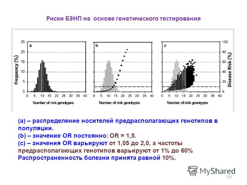 Риски БЭНП на основе генетического тестирования (a) – распределение носителей предрасполагающих генотипов в популяции. (b) – значение OR постоянно: OR = 1,5. (с) – значения OR варьируют от 1,05 до 2,0, а частоты предрасполагающих генотипов варьируют