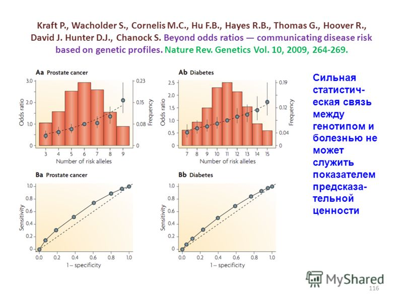 Kraft P., Wacholder S., Cornelis M.C., Hu F.B., Hayes R.B., Thomas G., Hoover R., David J. Hunter D.J., Chanock S. Beyond odds ratios communicating disease risk based on genetic profiles. Nature Rev. Genetics Vol. 10, 2009, 264-269. Сильная статистич