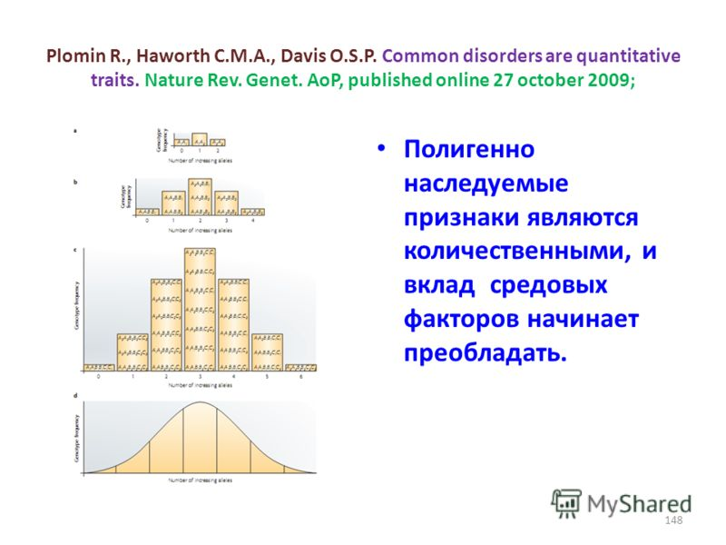 Plomin R., Haworth C.M.A., Davis O.S.P. Common disorders are quantitative traits. Nature Rev. Genet. AoP, published online 27 october 2009; Полигенно наследуемые признаки являются количественными, и вклад средовых факторов начинает преобладать. 148