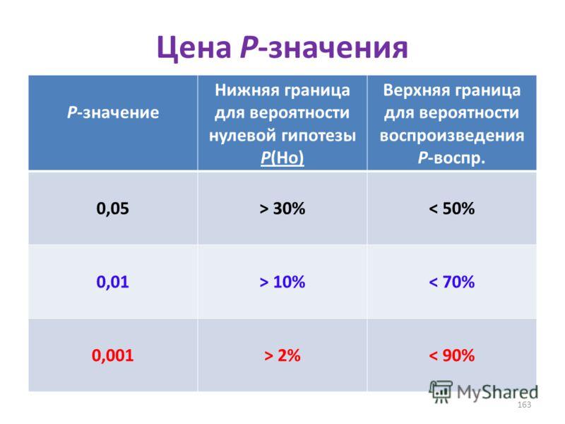 Цена Р-значения Р-значение Нижняя граница для вероятности нулевой гипотезы P(Ho) Верхняя граница для вероятности воспроизведения Р-воспр. 0,05> 30%< 50% 0,01> 10%< 70% 0,001> 2%< 90% 163