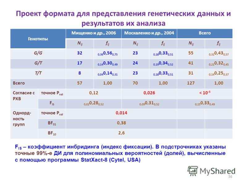 Проект формата для представления генетических данных и результатов их анализа Генотипы Мищенко и др., 2006Москаленко и др., 2004Всего N ij f ij N ij f ij N ij f ij G/G32 0,36 0,56 0,75 23 0,18 0,33 0,51 55 0,31 0,43 0,57 G/T1717 0,14 0,30 0,49 24 0,1