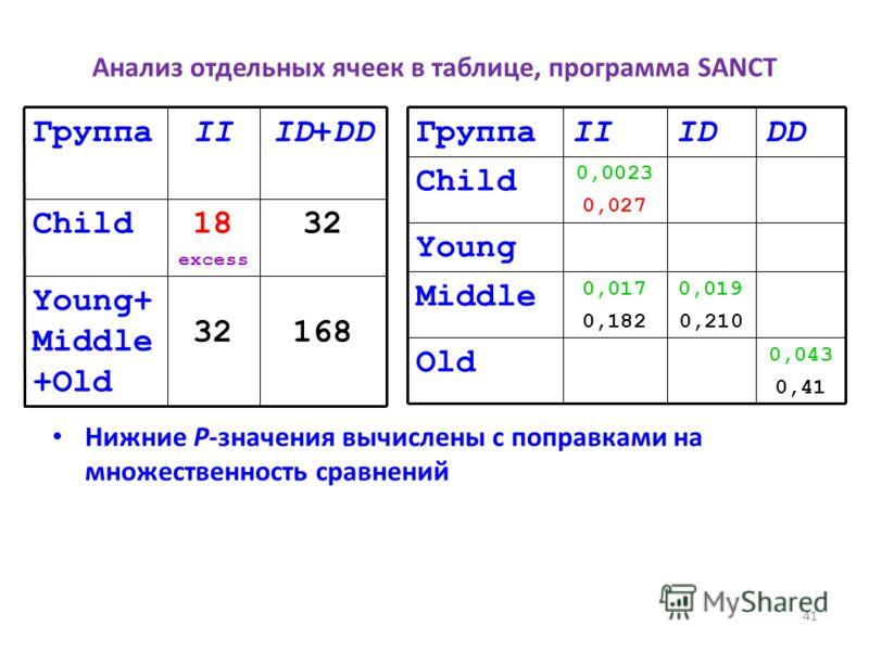 Анализ отдельных ячеек в таблице, программа SANCT Нижние P-значения вычислены с поправками на множественность сравнений Young+ Middle +Old Child Группа 32 18 excess II 168 32 ID+DD 0,043 0,41 Old 0,019 0,210 0,017 0,182 Middle Young 0,0023 0,027 Chil