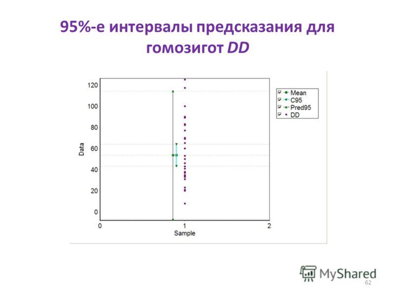 95%-е интервалы предсказания для гомозигот DD 62
