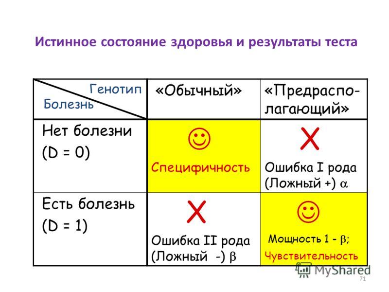 Истинное состояние здоровья и результаты теста «Обычный»«Предраспо- лагающий» Нет болезни (D = 0) Специфичность X Ошибка I рода (Ложный +) Есть болезнь (D = 1) X Ошибка II рода (Ложный -) Мощность 1 - ; Чувствительность Болезнь Генотип 71