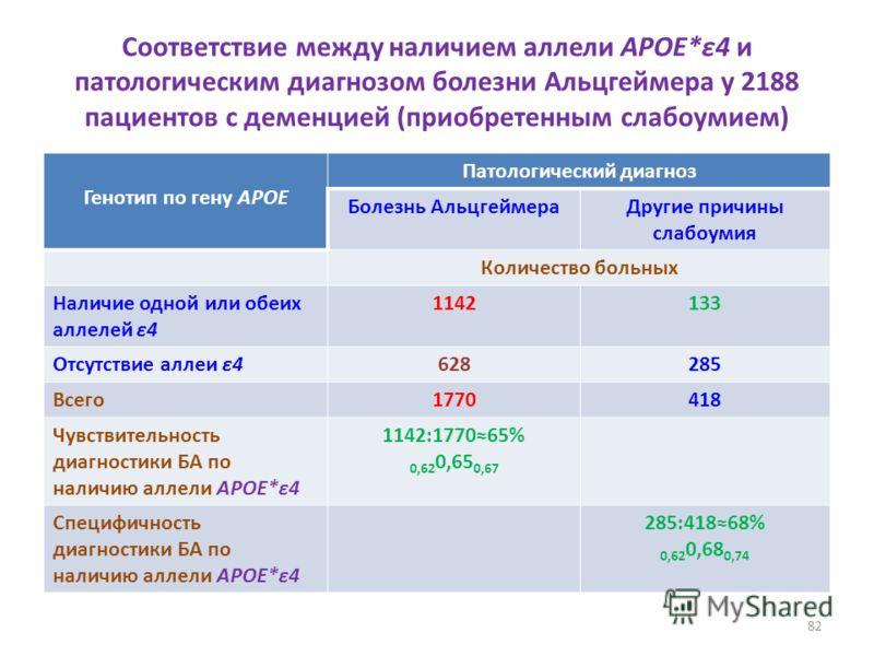 Соответствие между наличием аллели APOE*ε4 и патологическим диагнозом болезни Альцгеймера у 2188 пациентов с деменцией (приобретенным слабоумием) Генотип по гену APOE Патологический диагноз Болезнь АльцгеймераДругие причины слабоумия Количество больн