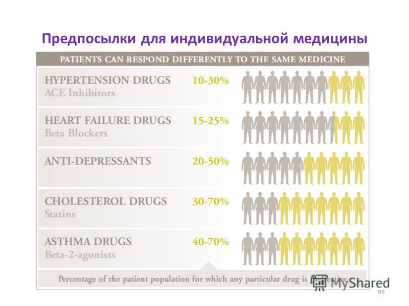 Предпосылки для индивидуальной медицины 99