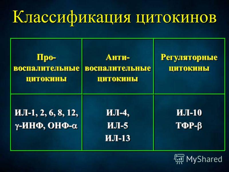 Классификация цитокинов ИЛ-10 ТФР- ТФР- ИЛ-10 ИЛ-4,ИЛ-5ИЛ-13ИЛ-4,ИЛ-5ИЛ-13 ИЛ-1, 2, 6, 8, 12, -ИНФ, ОНФ- -ИНФ, ОНФ- ИЛ-1, 2, 6, 8, 12, -ИНФ, ОНФ- -ИНФ, ОНФ- Регуляторные цитокины Анти- воспалительные цитокины Про- воспалительные цитокины