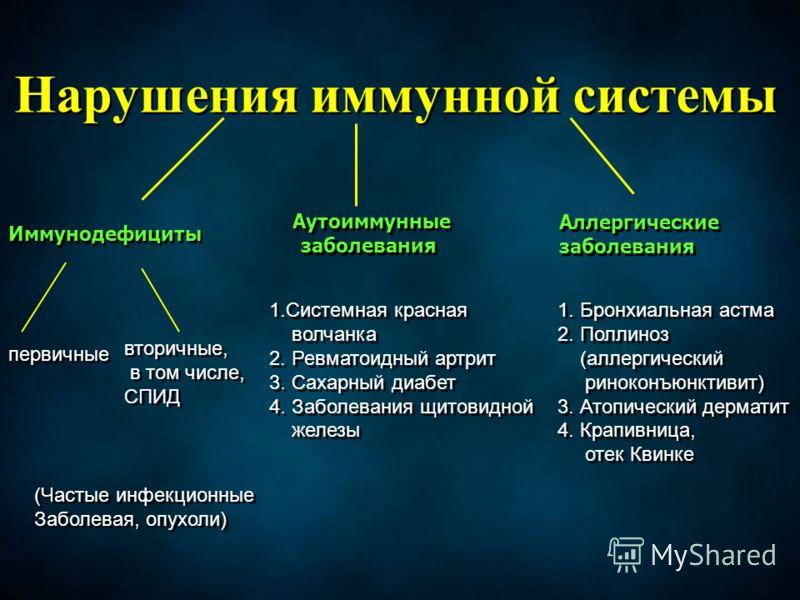 Нарушения иммунной системы Иммунодефициты Аутоиммунные заболевания Аллергические заболевания Аллергические заболевания первичные вторичные, в том числе, СПИД вторичные, в том числе, СПИД 1.Системная красная волчанка 2. Ревматоидный артрит 3. Сахарный