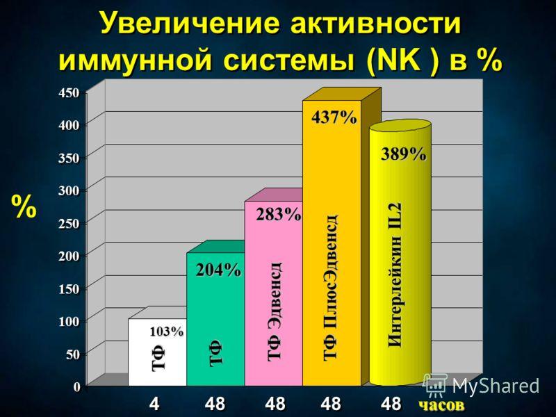 0 0 50 100 150 200 250 300 350 400 450 Увеличение активности иммунной системы (NK ) в % 4 4 48 103% 204% 437% 389% 283% ТФ ТФ Эдвенсд ТФ ТФ ПлюсЭдвенсд Интерлейкин IL2 % часовчасов