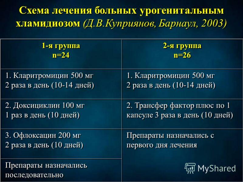Схема лечения больных урогенитальным хламидиозом (Д.В.Куприянов, Барнаул, 2003) 1-я группа n=24 1-я группа n=24 2-я группа n=26 2-я группа n=26 1. Кларитромицин 500 мг 2 раза в день (10-14 дней) 1. Кларитромицин 500 мг 2 раза в день (10-14 дней) 1. К