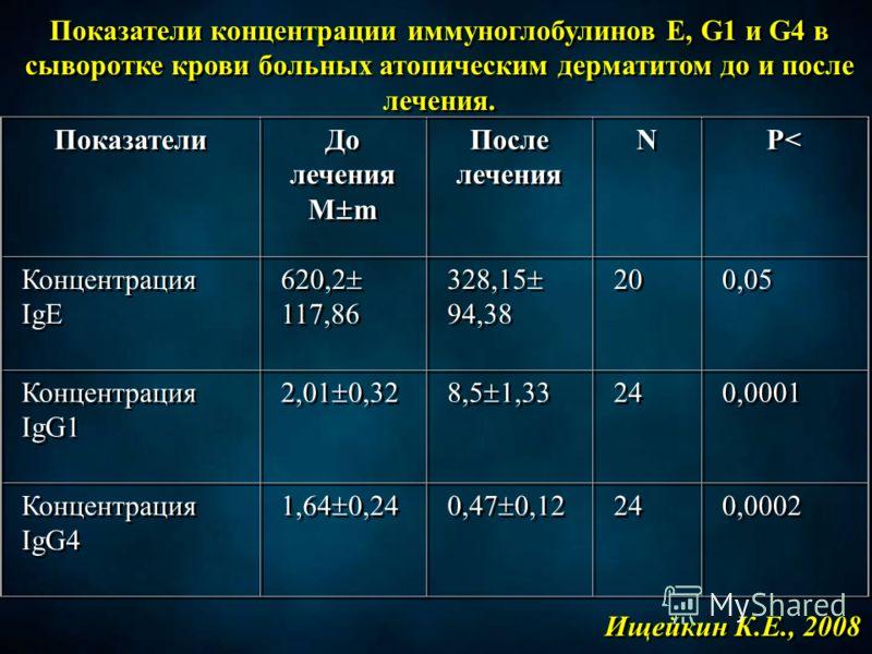 Показатели концентрации иммуноглобулинов Е, G1 и G4 в сыворотке крови больных атопическим дерматитом до и после лечения. Показатели До лечения M m До лечения M m После лечения N N P