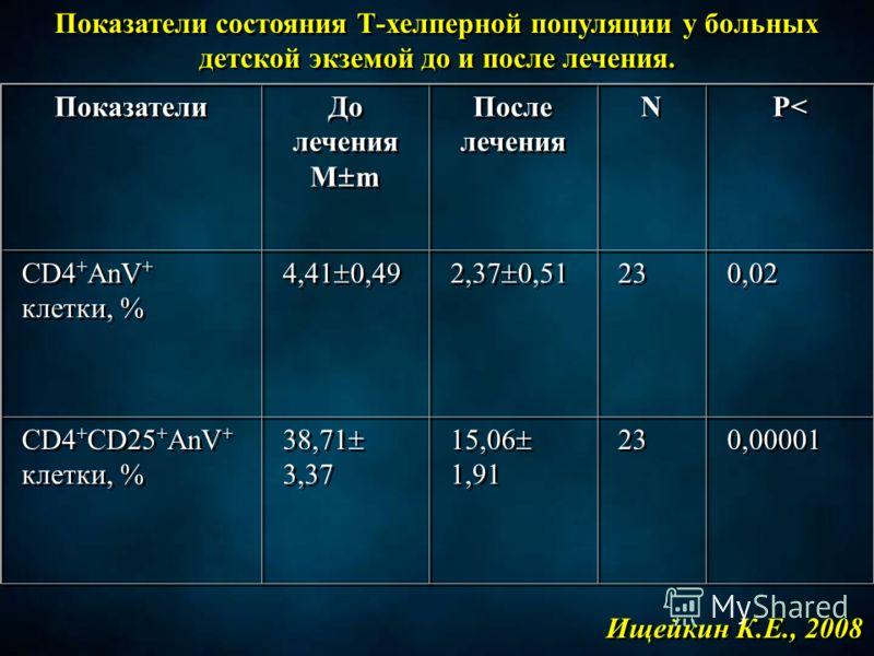 Показатели состояния Т-хелперной популяции у больных детской экземой до и после лечения. Показатели До лечения M m До лечения M m После лечения N N P